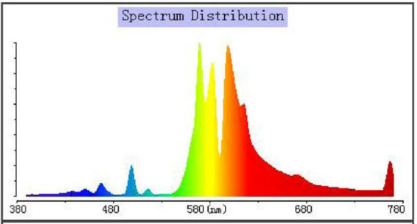 Spettro P.A.R. 250W HPS