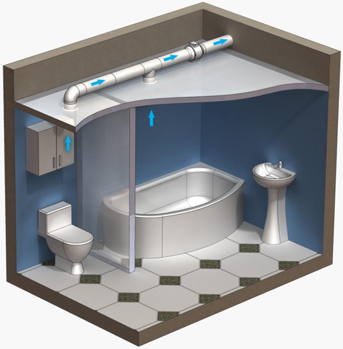 Esempio di Ventilazione in bagno