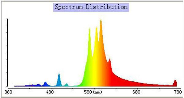 Spettro P.A.R. 600W HPS