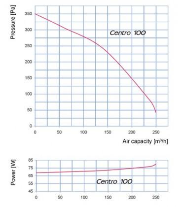 Blauberg Centro 100 - 250 m3/h
