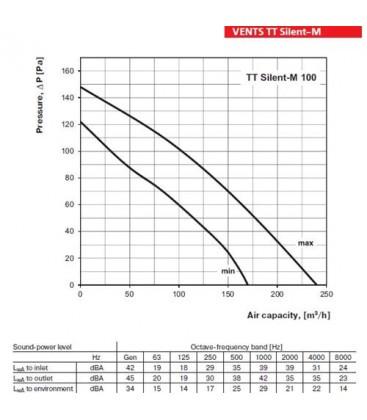 Blauberg ISO-Mix 125 - 230/340 m3/h